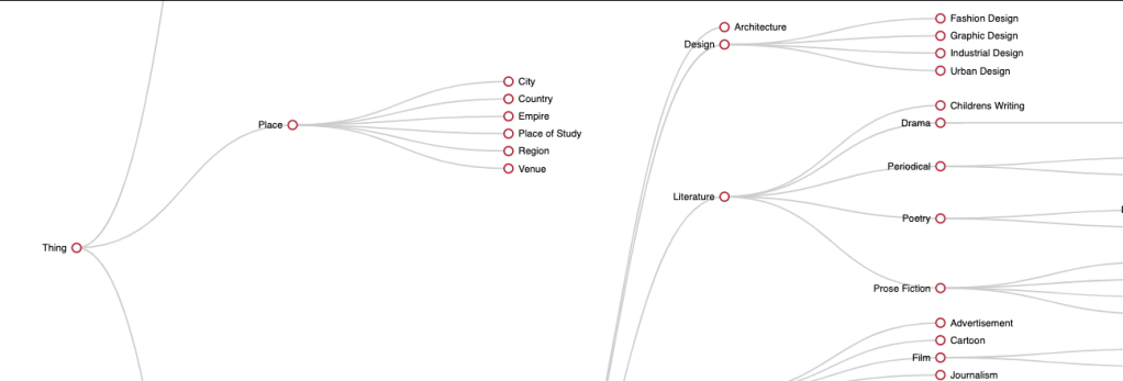 Screenshot of diagram of the Linked Modernisms ontology